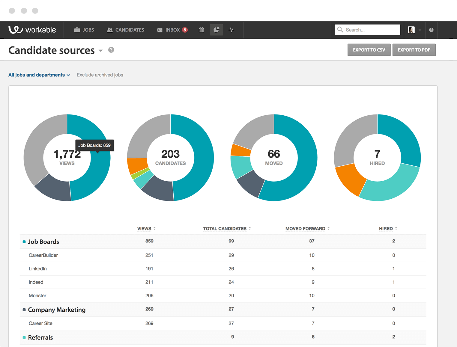 Workable recruiting analytics